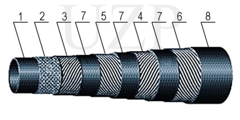 Рукава высокого давления с металлическими оплетками неармированные ГОСТ 2542-90